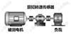 电机扭矩测试仪5000N.m以下价格